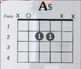 https://www.guitarlessons-atlanta.com/wp-content/uploads/2015/07/a5-guitar-chord-from-jimmy-cypher.png