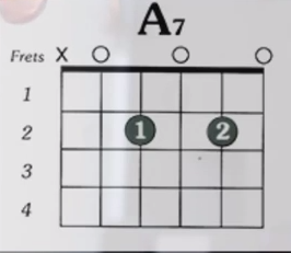 https://www.guitarlessons-atlanta.com/wp-content/uploads/2015/07/a7-chord-guitar-lessons-atlanta.png