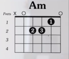 http://www.guitarlessons-atlanta.com/wp-content/uploads/2015/07/am-guitar-chord.png