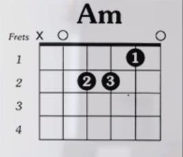 https://www.guitarlessons-atlanta.com/wp-content/uploads/2015/07/am-guitar-chord.png