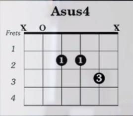 http://www.guitarlessons-atlanta.com/wp-content/uploads/2015/07/asus4-guitar-chord.png