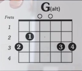 http://www.guitarlessons-atlanta.com/wp-content/uploads/2015/07/guitar-lessons-g-alt-chord.png