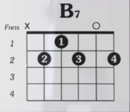 http://www.guitarlessons-atlanta.com/wp-content/uploads/2015/07/how-to-play-b7-guitar-chord.png