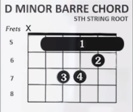 http://www.guitarlessons-atlanta.com/wp-content/uploads/2015/07/how-to-play-d-minor-barre-chord-5th-string-root.png