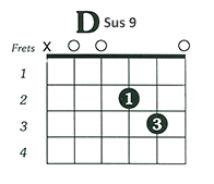 http://www.guitarlessons-atlanta.com/wp-content/uploads/2015/07/how-to-play-d-sus-9-guitar-chord.png