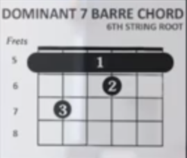 http://www.guitarlessons-atlanta.com/wp-content/uploads/2015/07/how-to-play-dominant-7-barre-chord-6th-string-root.png