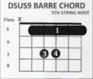 https://www.guitarlessons-atlanta.com/wp-content/uploads/2015/07/how-to-play-dsus9-barre-chord-5th-string-root-300x255.png