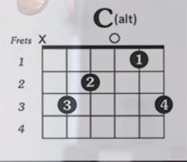 https://www.guitarlessons-atlanta.com/wp-content/uploads/2015/07/how-to-play-the-c-alt-chord.png