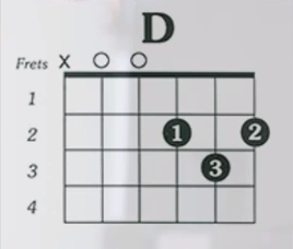 http://www.guitarlessons-atlanta.com/wp-content/uploads/2015/07/how-to-play-the-d-chord-on-guitar.png