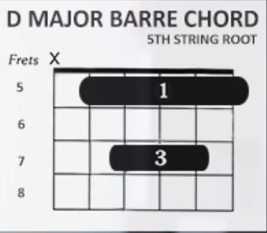 http://www.guitarlessons-atlanta.com/wp-content/uploads/2015/07/how-to-play-the-d-major-barre-chord-on-guitar.png