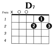 http://www.guitarlessons-atlanta.com/wp-content/uploads/2015/07/how-to-play-the-d7-chord-on-guitar.png
