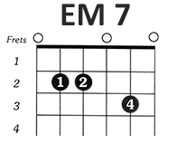 http://www.guitarlessons-atlanta.com/wp-content/uploads/2015/07/how-to-play-the-em7-chord.png