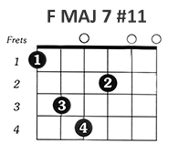 http://www.guitarlessons-atlanta.com/wp-content/uploads/2015/07/how-to-play-the-f-major-7-sharp-11-chord.png