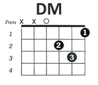 http://www.guitarlessons-atlanta.com/wp-content/uploads/2015/07/how-to-play-the-guitar-d-minor-chord.png