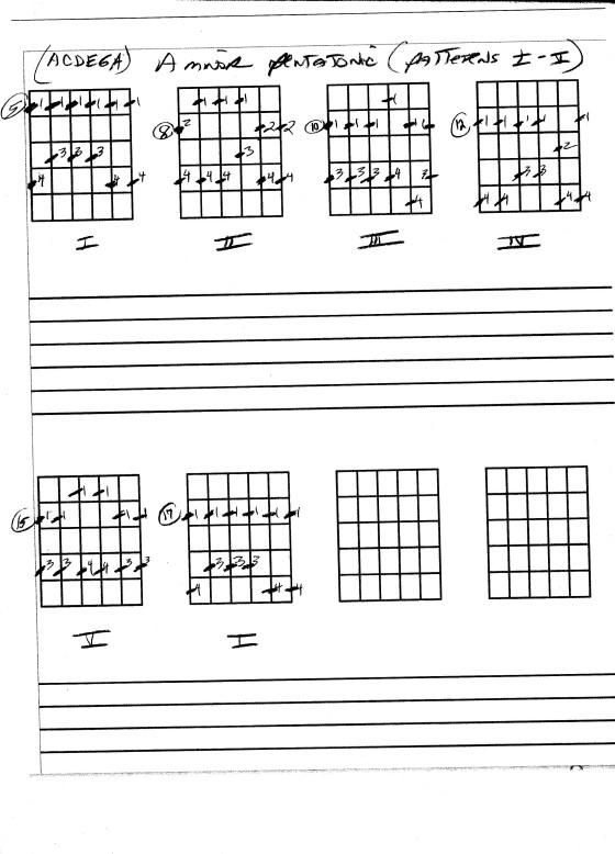 http://www.guitarlessons-atlanta.com/wp-content/uploads/2015/08/a-min-pentatonic-guitar-scale.jpg