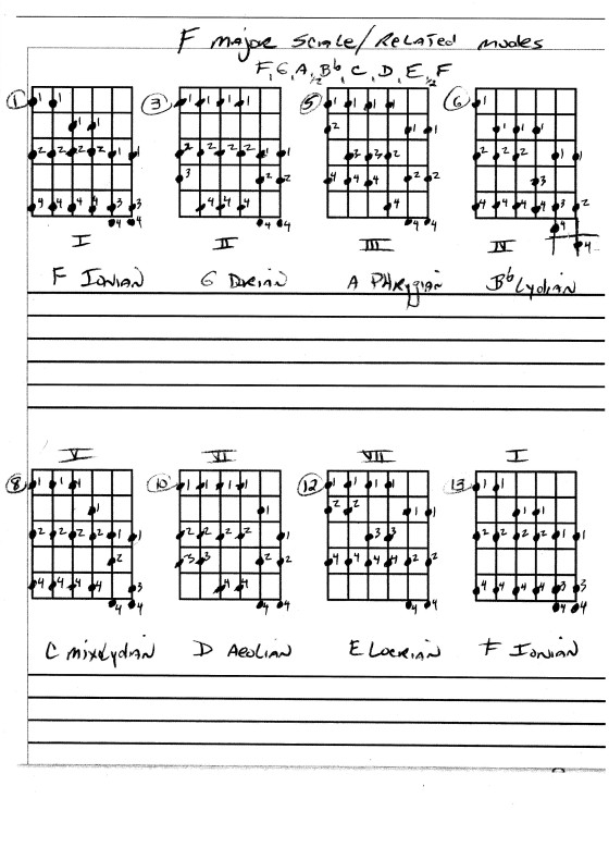 http://www.guitarlessons-atlanta.com/wp-content/uploads/2015/08/f-major-guitar-scale-zoom.jpg